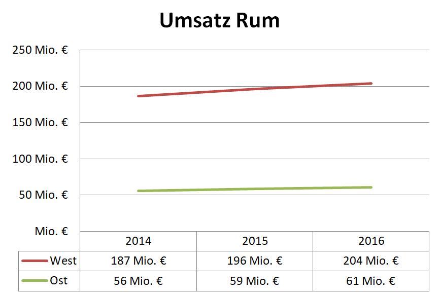 Umsatz Rum