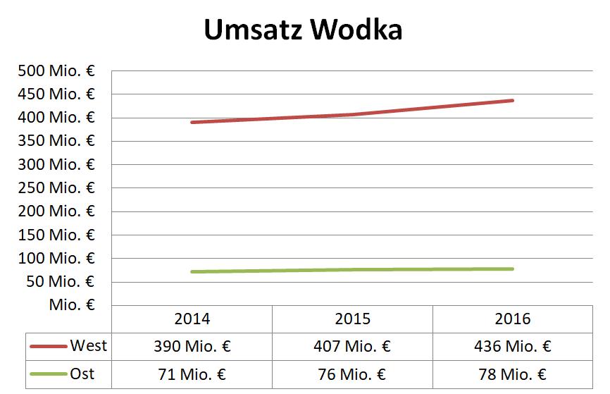 Umsatz Vodka