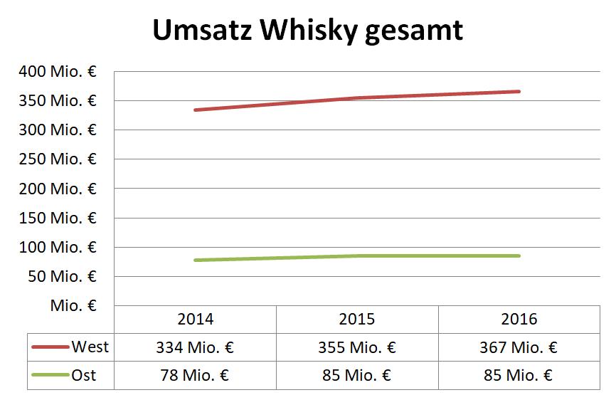 Umsatz Whisky Gesamt
