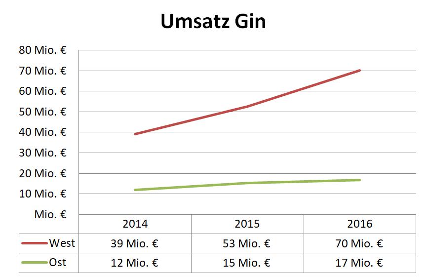 Umsatz Gin