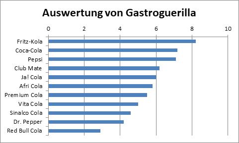 Gastroguerilla
