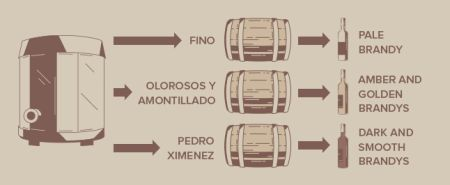Brandy Fasstypen